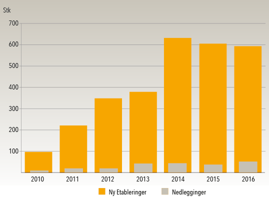 Åpning og stenging av bryggerier i USA 2010-2016
