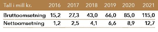 Brutto-omsetning og fortjeneste GulEng 2016-2021 tabell