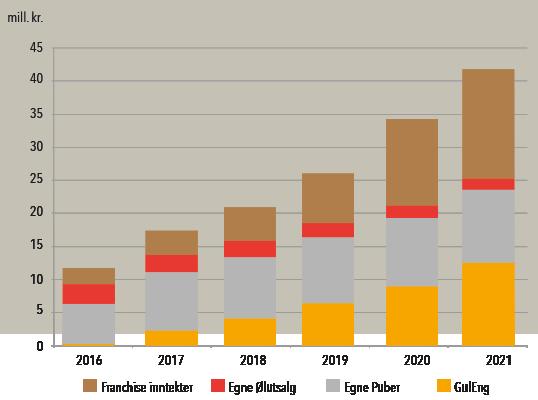 Bruttofortjeneste fordelt på driftsområder 2016-2021
