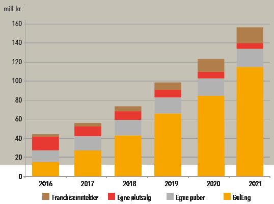 Fordeling av bruttoomsetning på driftsområder 2016-2021