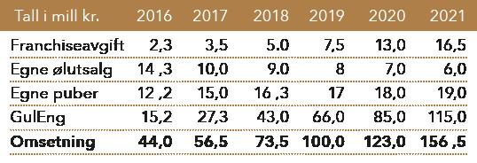 Fordeling av bruttoomsetning på driftsområder 2016-2021 tabell