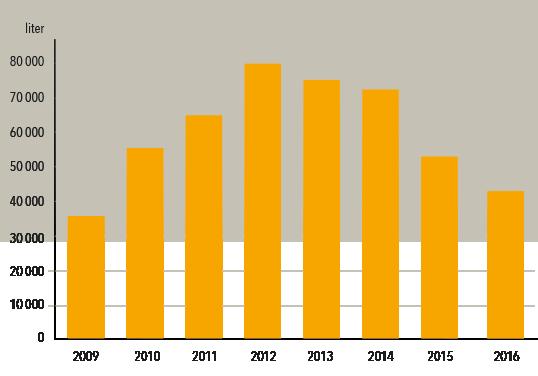 Gjennomsnittlig ølproduksjon pr. håndverksbryggeri 2009-2016