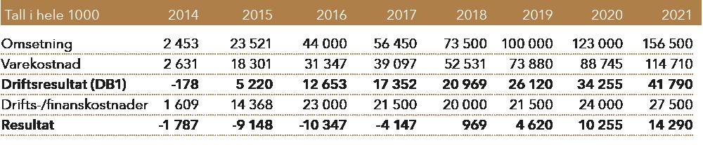 Økonomisk utvikling Gulating gruppen 2014-2021