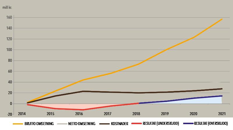 Økonomisk utvikling Gulating Gruppen graf
