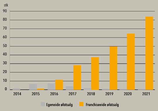 Utvikling antall ølutsalg 2014-2021
