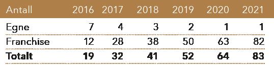 Utvikling antall ølutsalg 2014-2021 tabell
