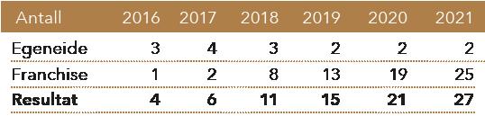 Utvikling antall puber 2014-2021 tabell