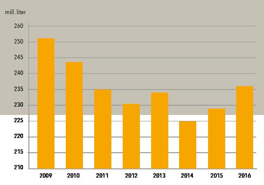 Utvikling norskprodusert øl 2009-2016