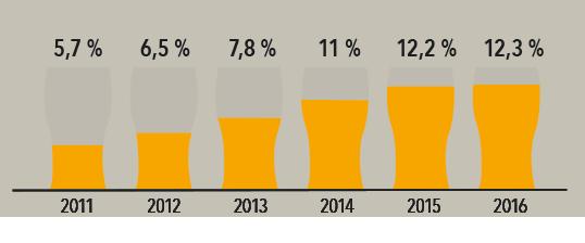 Volumandel håndverksøl av totalmarkedet i USA 2011-2016
