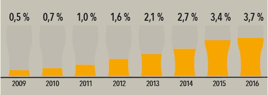 Volumandel håndverksøl av totalmarkedet 2009-2016 (liter)